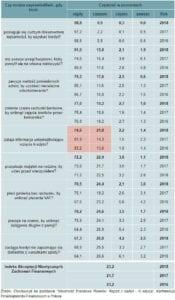 moralność finansowa Polaków - tabela 2
