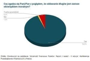 moralność finansowa Polaków - wykres