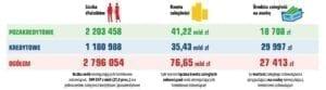 Liczba dłużników w Polsce