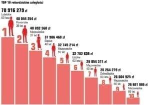 Rekordziści zadłużenia w Polsce